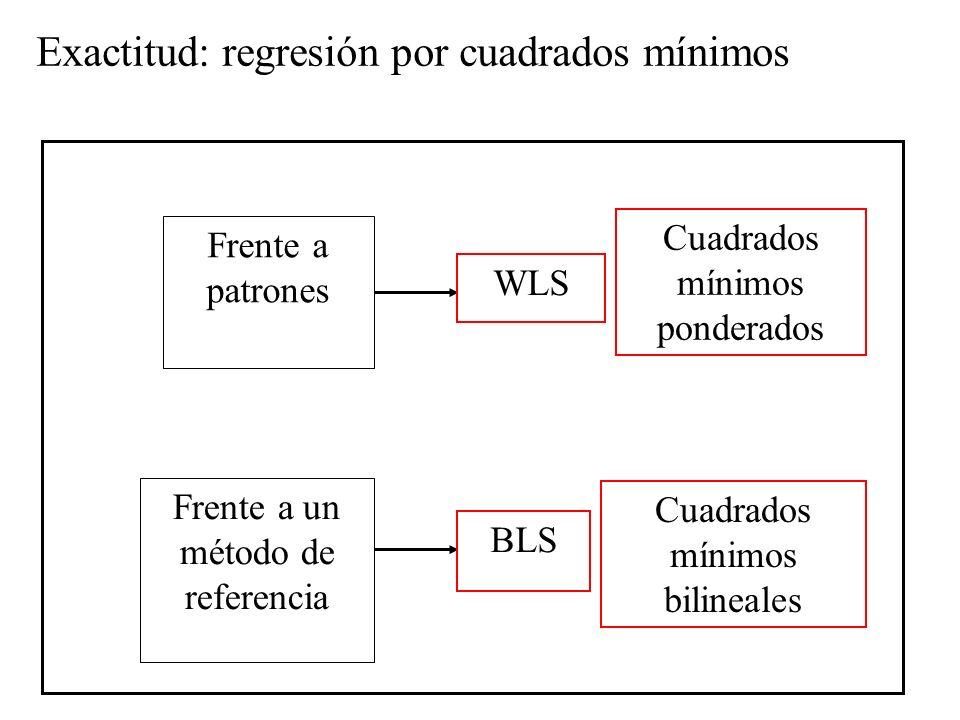 Frente a patrones Frente a un método de referencia Exactitud: regresión por cuadrados mínimos Cuadrados mínimos ponderados Cuadrados mínimos bilineales WLS BLS