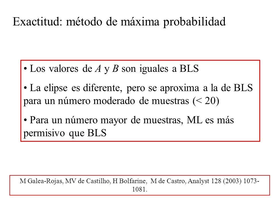 Exactitud: método de máxima probabilidad Los valores de A y B son iguales a BLS La elipse es diferente, pero se aproxima a la de BLS para un número moderado de muestras (< 20) Para un número mayor de muestras, ML es más permisivo que BLS M Galea-Rojas, MV de Castilho, H Bolfarine, M de Castro, Analyst 128 (2003) 1073- 1081.