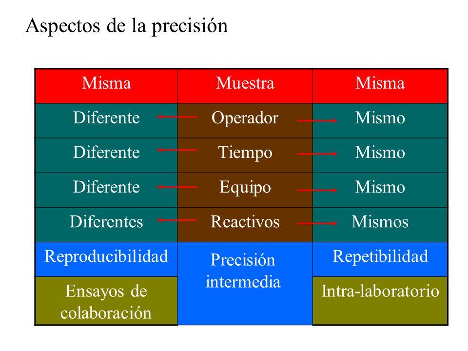 Aspectos de la precisión MismaMuestraMisma DiferenteOperadorMismo DiferenteTiempoMismo DiferenteEquipoMismo DiferentesReactivosMismos ReproducibilidadRepetibilidad Ensayos de colaboración Intra-laboratorio Precisión intermedia