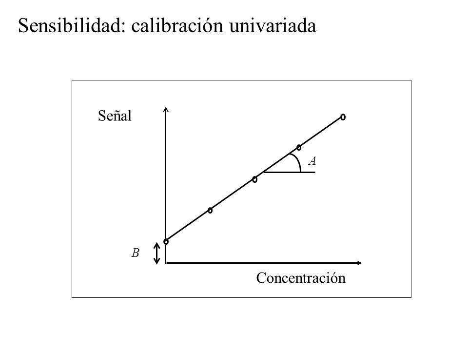 Señal Concentración B A Sensibilidad: calibración univariada