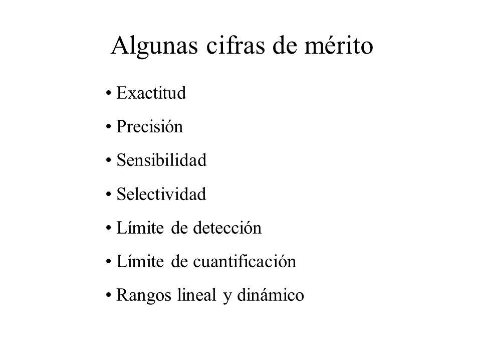 Algunas cifras de mérito Exactitud Precisión Sensibilidad Selectividad Límite de detección Límite de cuantificación Rangos lineal y dinámico
