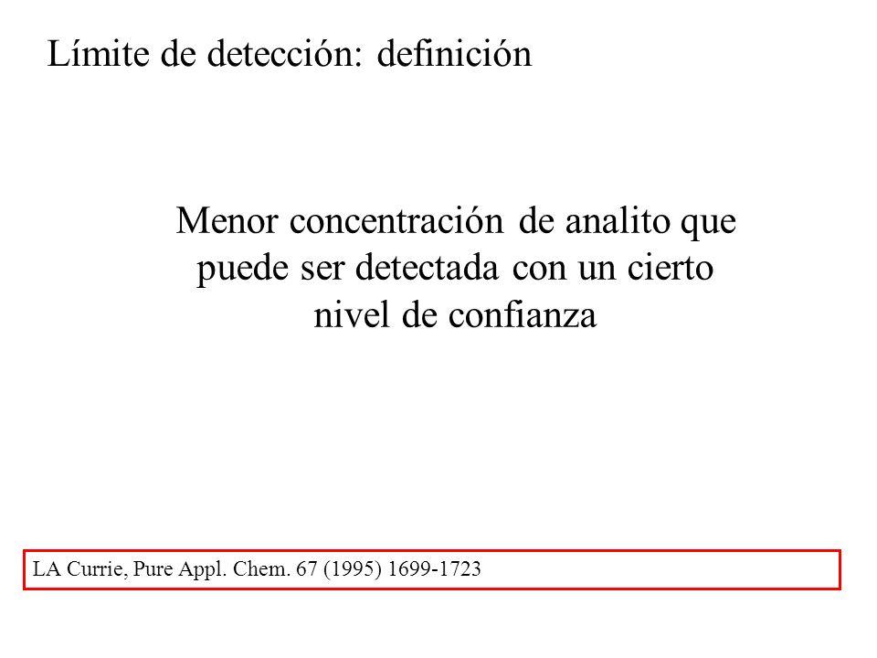Límite de detección: definición Menor concentración de analito que puede ser detectada con un cierto nivel de confianza LA Currie, Pure Appl.