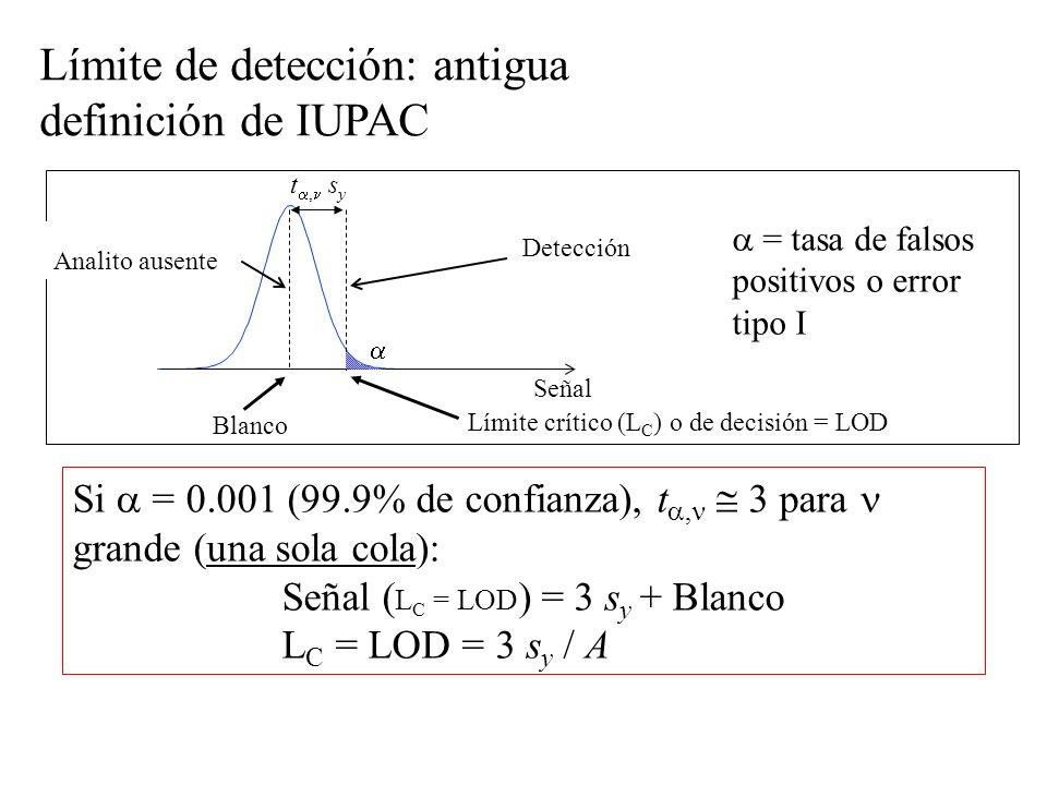 Límite de detección: antigua definición de IUPAC Blanco Detección Señal Analito ausente t, s y = tasa de falsos positivos o error tipo I Si = 0.001 (99.9% de confianza), t, 3 para grande (una sola cola): Señal ( L C = LOD ) = 3 s y + Blanco L C = LOD = 3 s y / A Límite crítico (L C ) o de decisión = LOD
