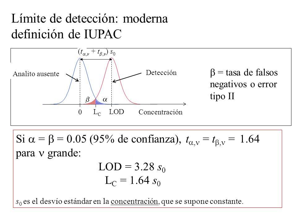 0 Detección Concentración LCLC Analito ausente LOD (t, + t, ) s 0 = tasa de falsos negativos o error tipo II Si = = 0.05 (95% de confianza), t, = t, = 1.64 para grande: LOD = 3.28 s 0 L C = 1.64 s 0 s 0 es el desvío estándar en la concentración, que se supone constante.