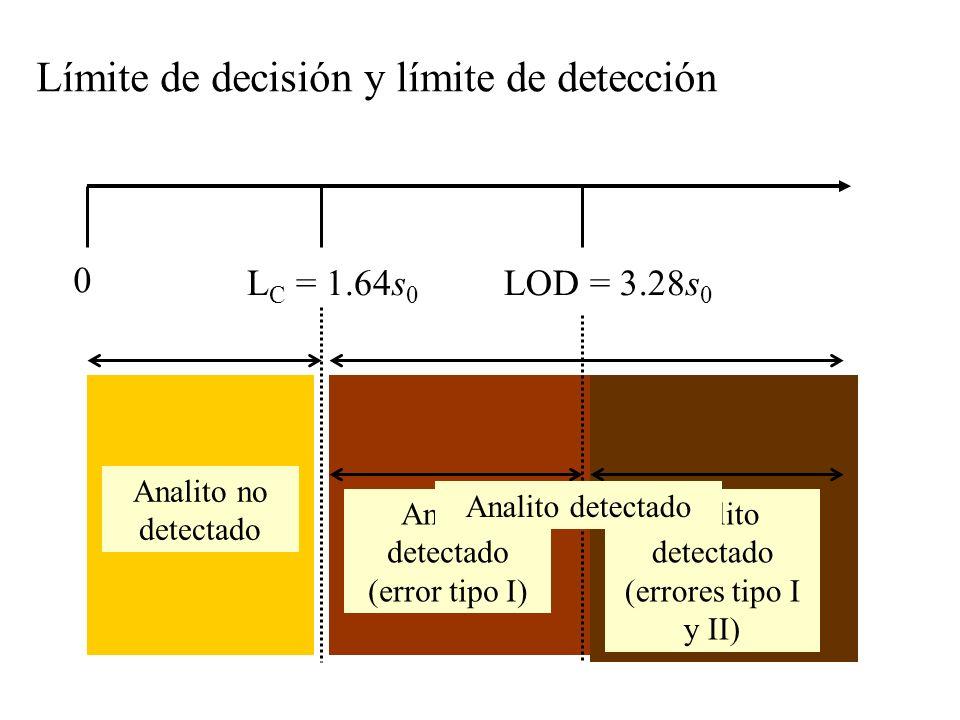Límite de decisión y límite de detección 0 L C = 1.64s 0 Analito no detectado LOD = 3.28s 0 Analito detectado (error tipo I) Analito detectado (errores tipo I y II) Analito detectado