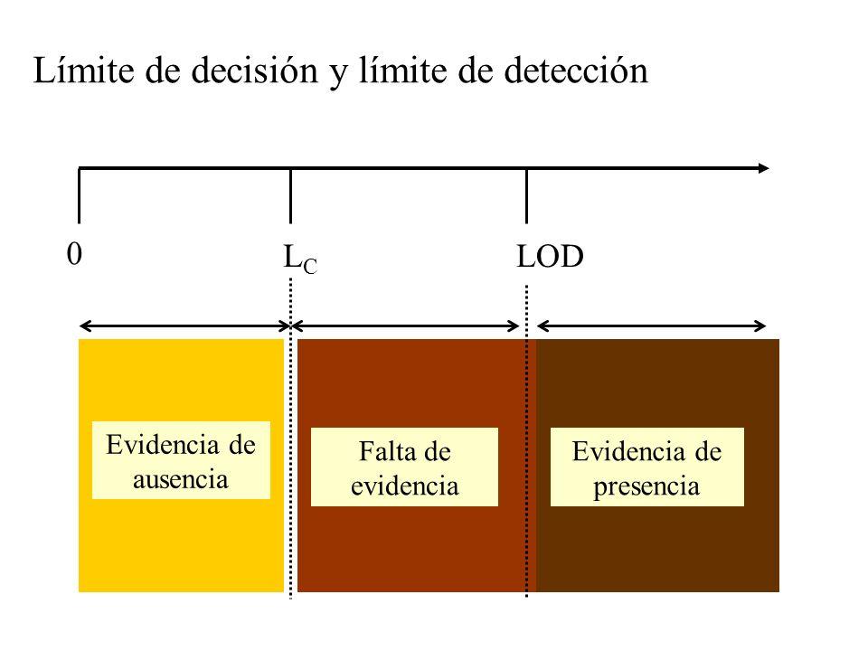Límite de decisión y límite de detección 0 LCLC Evidencia de ausencia LOD Evidencia de presencia .