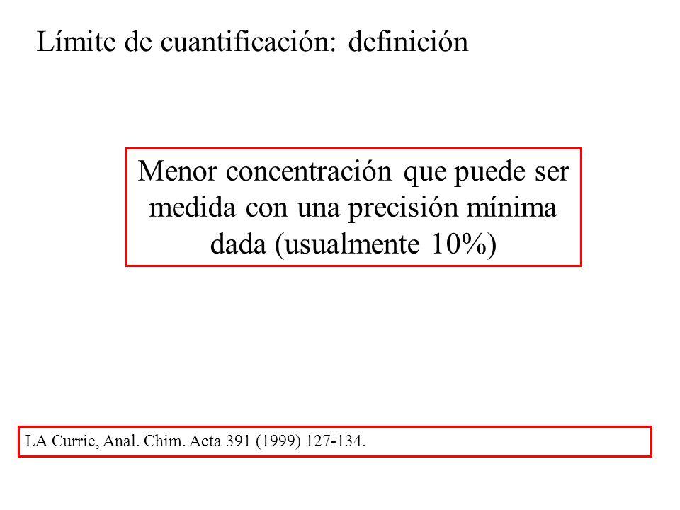 Límite de cuantificación: definición Menor concentración que puede ser medida con una precisión mínima dada (usualmente 10%) LA Currie, Anal.