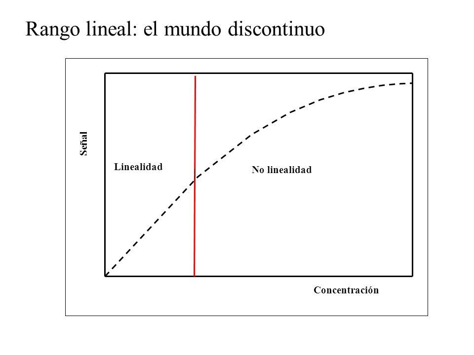 Rango lineal: el mundo discontinuo Concentración Señal No linealidad Linealidad