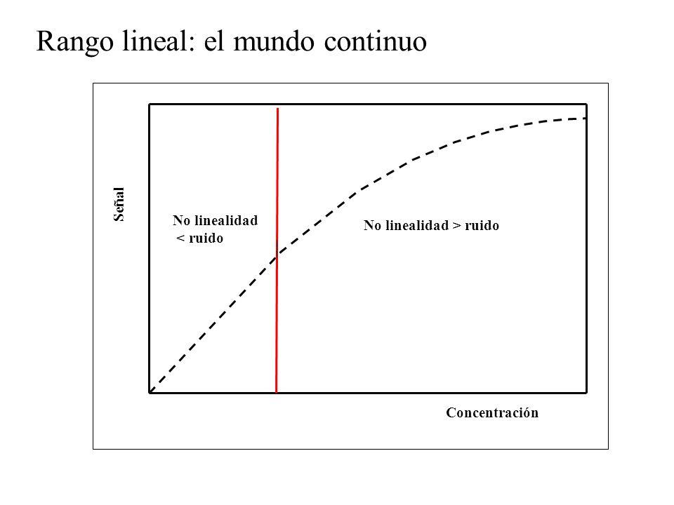 Rango lineal: el mundo continuo Concentración Señal No linealidad > ruido No linealidad < ruido
