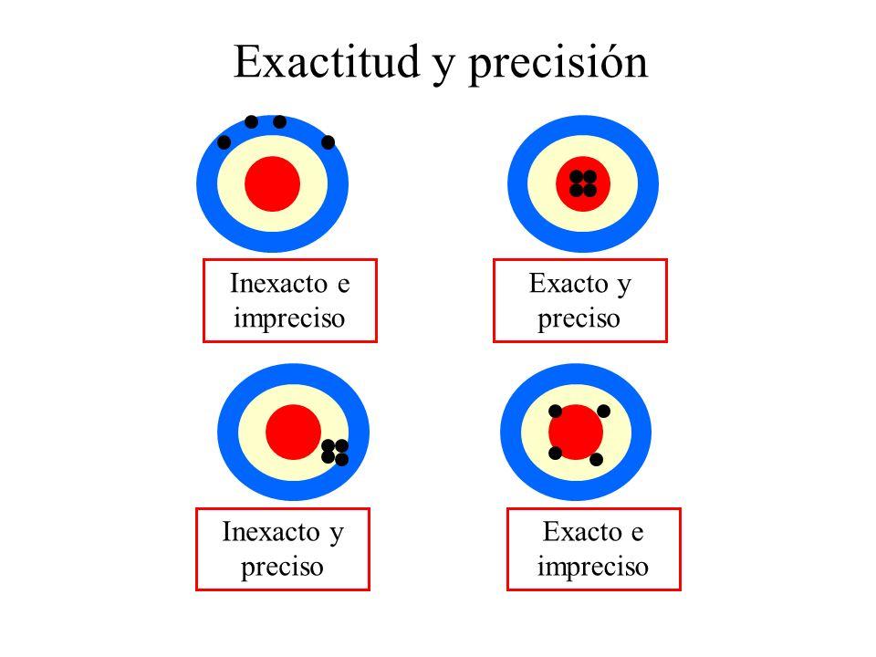 Exactitud y precisión Inexacto e impreciso Exacto y preciso Inexacto y preciso Exacto e impreciso