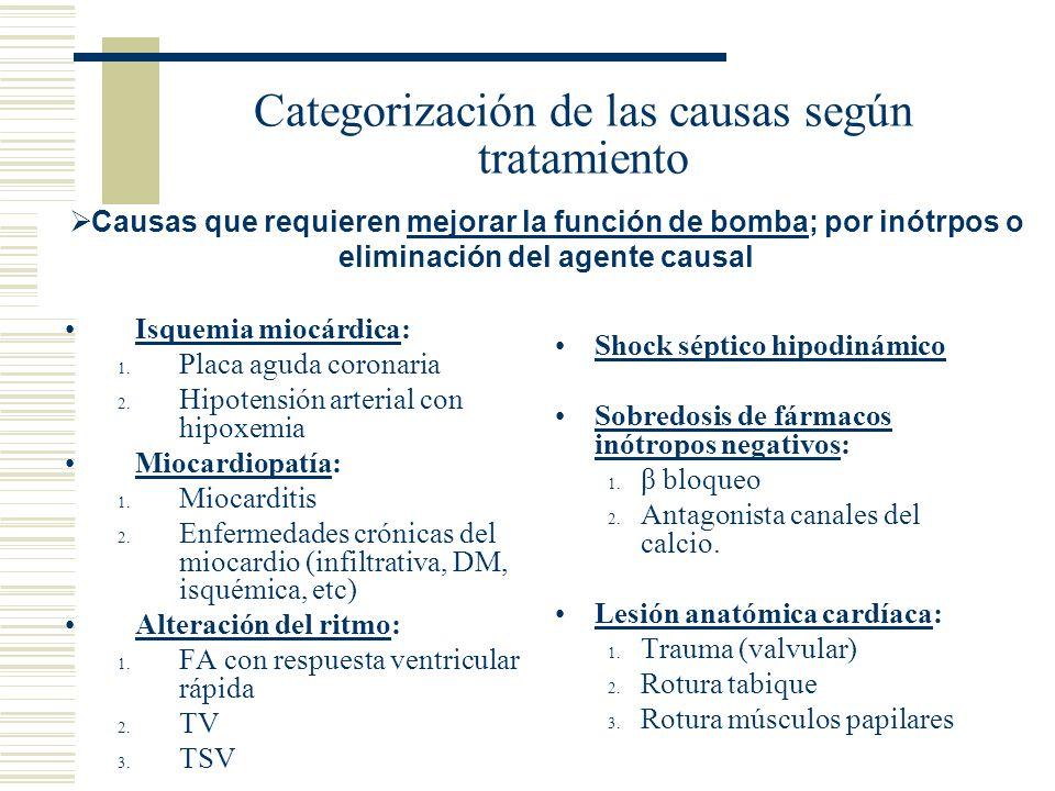 Categorización de las causas según tratamiento Isquemia miocárdica: 1. Placa aguda coronaria 2. Hipotensión arterial con hipoxemia Miocardiopatía: 1.