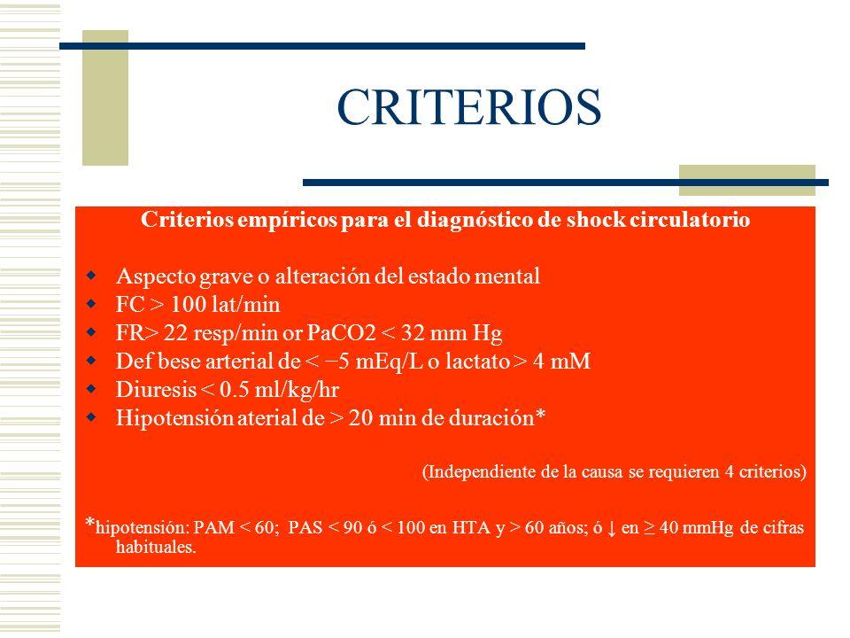 CRITERIOS Criterios empíricos para el diagnóstico de shock circulatorio Aspecto grave o alteración del estado mental FC > 100 lat/min FR> 22 resp/min