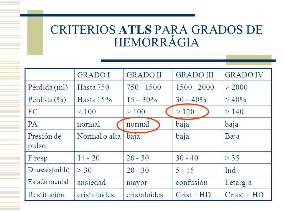 CRITERIOS ATLS PARA GRADOS DE HEMORRÁGIA GRADO IGRADO IIGRADO IIIGRADO IV Pérdida (ml)Hasta 750750 - 15001500 - 2000> 2000 Pérdida (%)Hasta 15%15 – 30