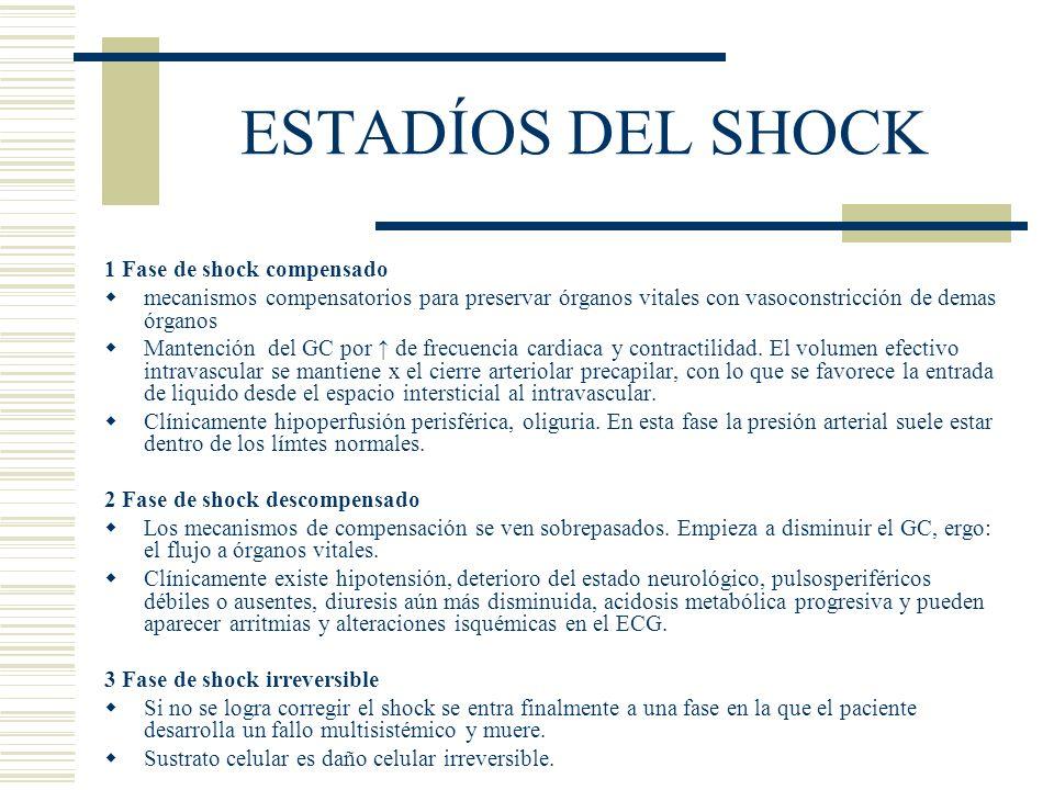 ESTADÍOS DEL SHOCK 1 Fase de shock compensado mecanismos compensatorios para preservar órganos vitales con vasoconstricción de demas órganos Mantenció