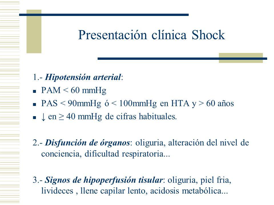 Presentación clínica Shock 1.- Hipotensión arterial: PAM < 60 mmHg PAS 60 años en 40 mmHg de cifras habituales. 2.- Disfunción de órganos: oliguria, a