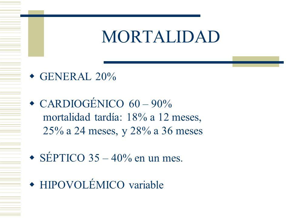 MORTALIDAD GENERAL 20% CARDIOGÉNICO 60 – 90% mortalidad tardía: 18% a 12 meses, 25% a 24 meses, y 28% a 36 meses SÉPTICO 35 – 40% en un mes. HIPOVOLÉM