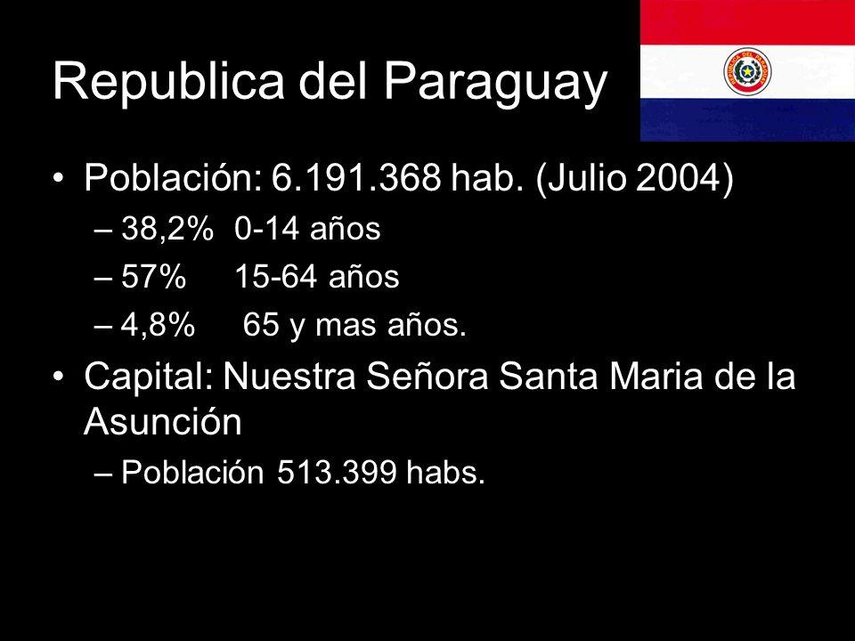 Nombre oficial: República del Paraguay.