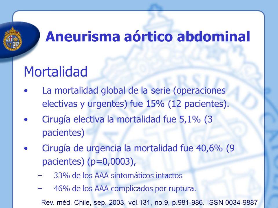 Aneurisma aórtico abdominal Mortalidad La mortalidad global de la serie (operaciones electivas y urgentes) fue 15% (12 pacientes). Cirugía electiva la