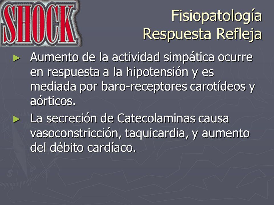Fisiopatología Respuesta Refleja Aumento de la actividad simpática ocurre en respuesta a la hipotensión y es mediada por baro-receptores carotídeos y