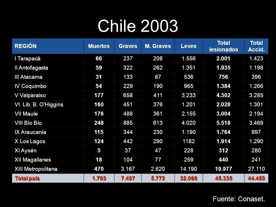Chile 2003 REGIÓNMuertosGravesM. GravesLeves Total lesionados Total Accid. I Tarapacá662372081.5562.0011.423 II Antofagasta593222621.3511.9351.198 III