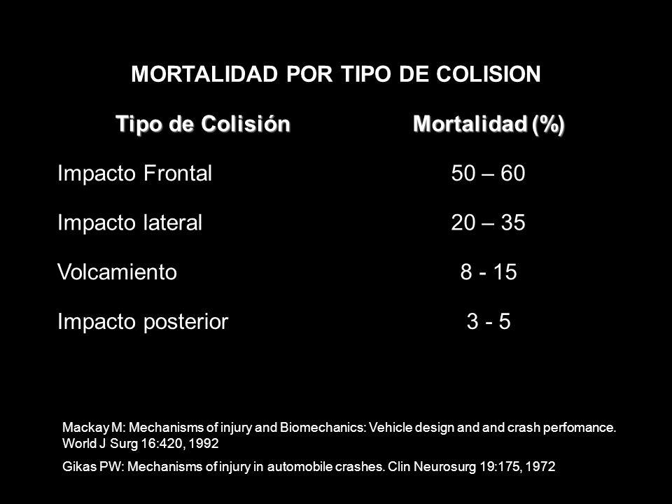 MORTALIDAD POR TIPO DE COLISION Tipo de Colisión Mortalidad (%) Impacto Frontal50 – 60 Impacto lateral20 – 35 Volcamiento8 - 15 Impacto posterior3 - 5