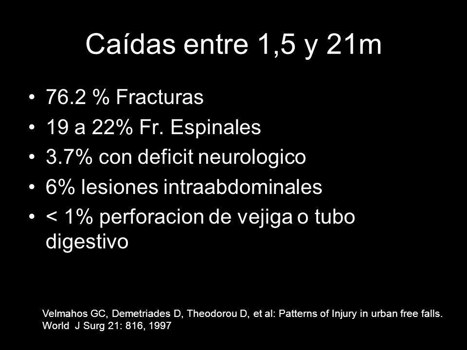 Caídas entre 1,5 y 21m 76.2 % Fracturas 19 a 22% Fr. Espinales 3.7% con deficit neurologico 6% lesiones intraabdominales < 1% perforacion de vejiga o