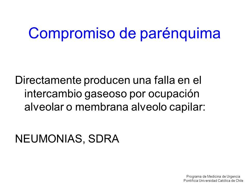 Compromiso de parénquima Directamente producen una falla en el intercambio gaseoso por ocupación alveolar o membrana alveolo capilar: NEUMONIAS, SDRA