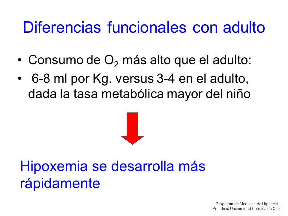 Diferencias funcionales con adulto Consumo de O 2 más alto que el adulto: 6-8 ml por Kg. versus 3-4 en el adulto, dada la tasa metabólica mayor del ni