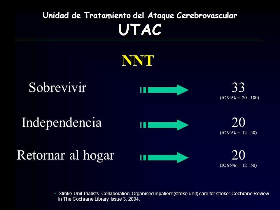 Unidad de Tratamiento del Ataque Cerebrovascular UTAC UTAC NNT Sobrevivir33 Independencia Retornar al hogar 20 (IC 95% = 20 - 100) (IC 95% = 12 - 50)