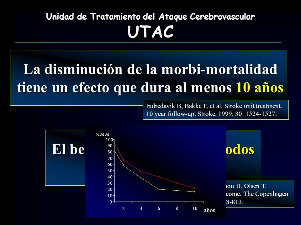 La disminución de la morbi-mortalidad La disminución de la morbi-mortalidad tiene un efecto que dura al menos 10 años tiene un efecto que dura al meno