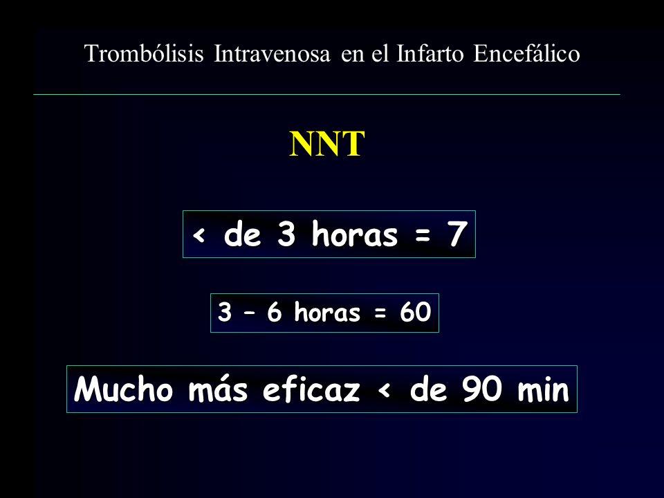 < de 3 horas = 7 3 – 6 horas = 60 Mucho más eficaz < de 90 min Trombólisis Intravenosa en el Infarto Encefálico NNT