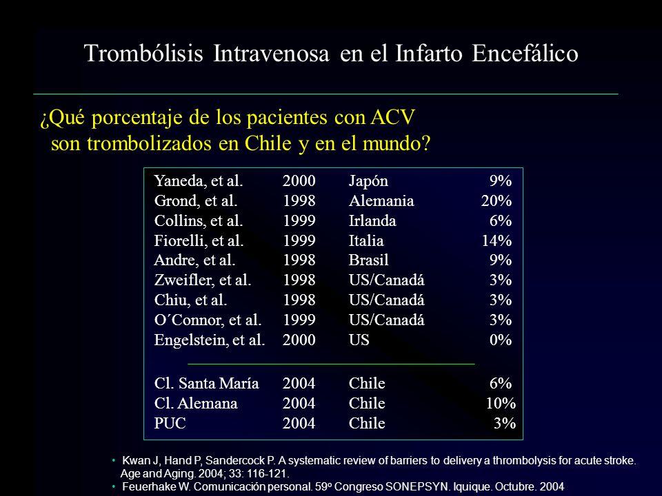 ¿Qué porcentaje de los pacientes con ACV son trombolizados en Chile y en el mundo? Trombólisis Intravenosa en el Infarto Encefálico Kwan J, Hand P, Sa