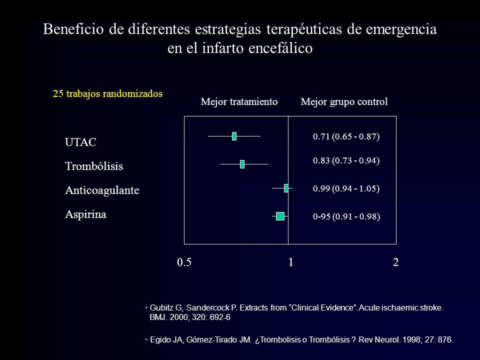 Beneficio de diferentes estrategias terapéuticas de emergencia en el infarto encefálico 0.5 1 2 Mejor tratamientoMejor grupo control 0.83 (0.73 - 0.94