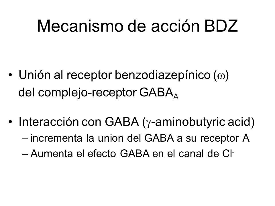 Mecanismo de acción BDZ Unión al receptor benzodiazepínico ( ) del complejo-receptor GABA A Interacción con GABA ( -aminobutyric acid) –incrementa la