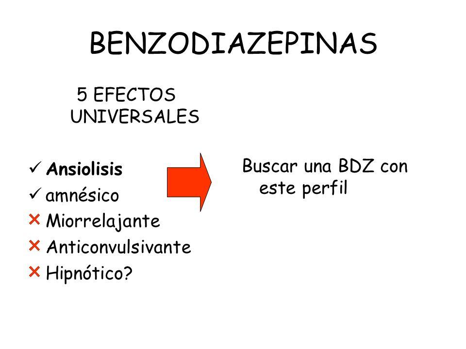BENZODIAZEPINAS 5 EFECTOS UNIVERSALES Ansiolisis amnésico Miorrelajante Anticonvulsivante Hipnótico? Buscar una BDZ con este perfil