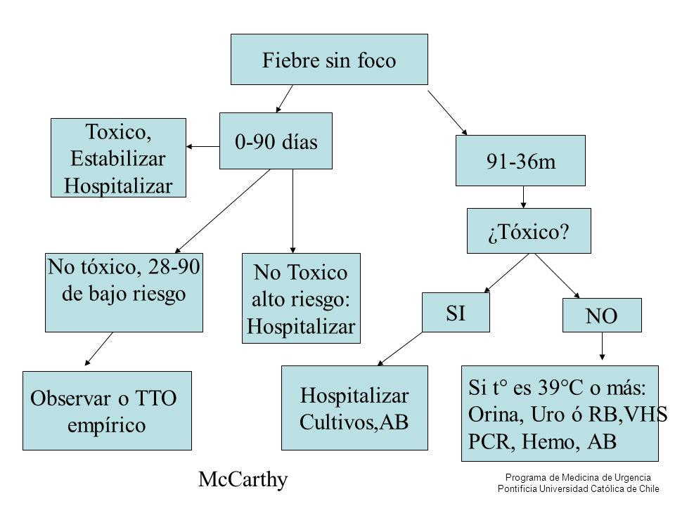 Fiebre sin foco 0-90 días 91-36m No tóxico, 28-90 de bajo riesgo Observar o TTO empírico Toxico, Estabilizar Hospitalizar No Toxico alto riesgo: Hospi