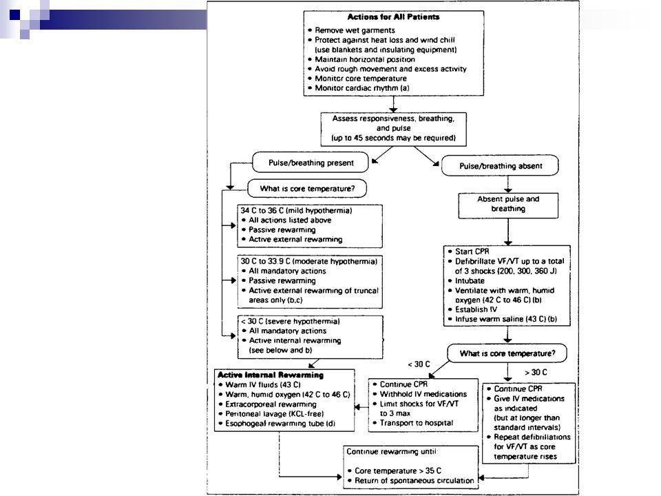 Tratamiento – Servicio de Urgencia Medir la temperatura corporal (Ej.