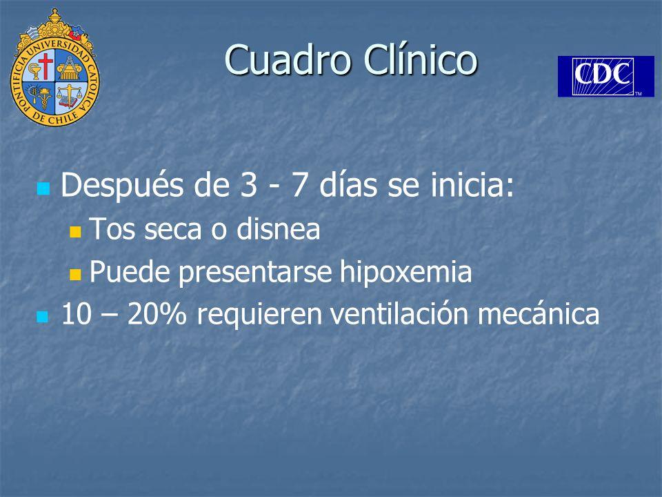 Cuadro Clínico Después de 3 - 7 días se inicia: Tos seca o disnea Puede presentarse hipoxemia 10 – 20% requieren ventilación mecánica