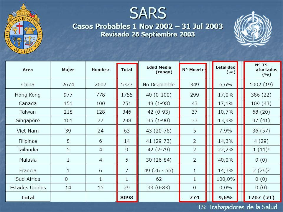 SARS Nueva enfermedad Nueva enfermedad Rápida propagación Rápida propagación Alta mortalidad.