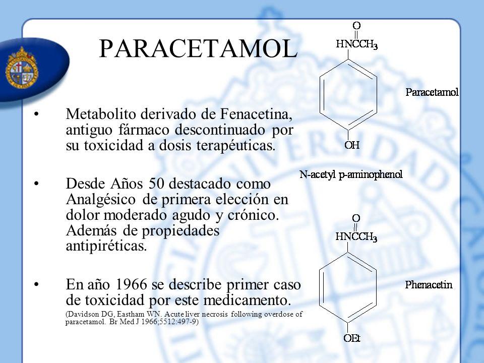 PARACETAMOL Metabolito derivado de Fenacetina, antiguo fármaco descontinuado por su toxicidad a dosis terapéuticas. Desde Años 50 destacado como Analg