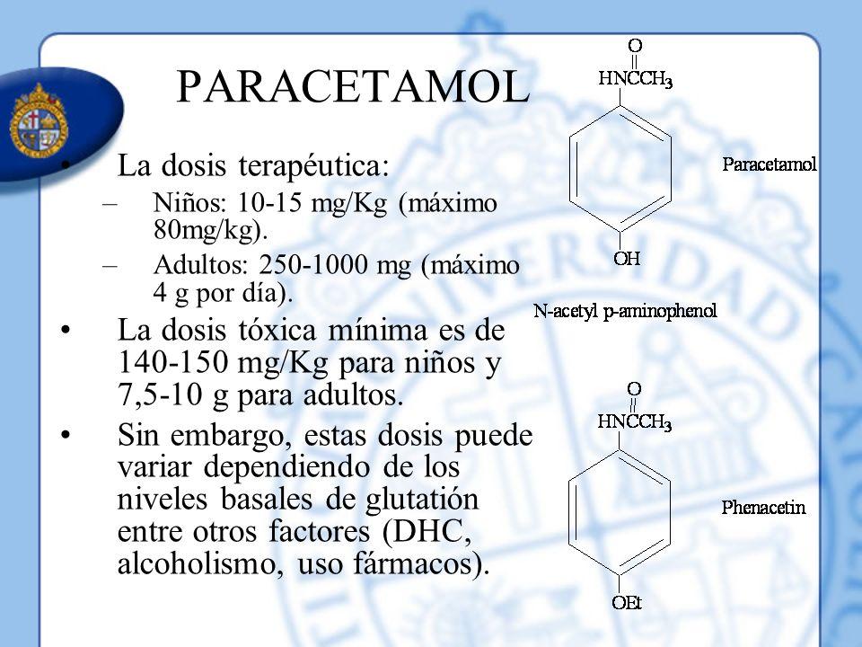 PARACETAMOL La dosis terapéutica: –Niños: 10-15 mg/Kg (máximo 80mg/kg). –Adultos: 250-1000 mg (máximo 4 g por día). La dosis tóxica mínima es de 140-1
