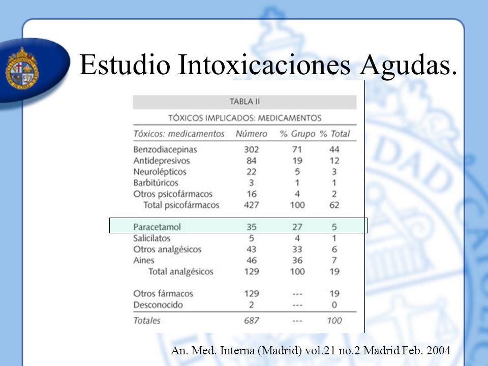 Estudio Intoxicaciones Agudas. An. Med. Interna (Madrid) vol.21 no.2 Madrid Feb. 2004