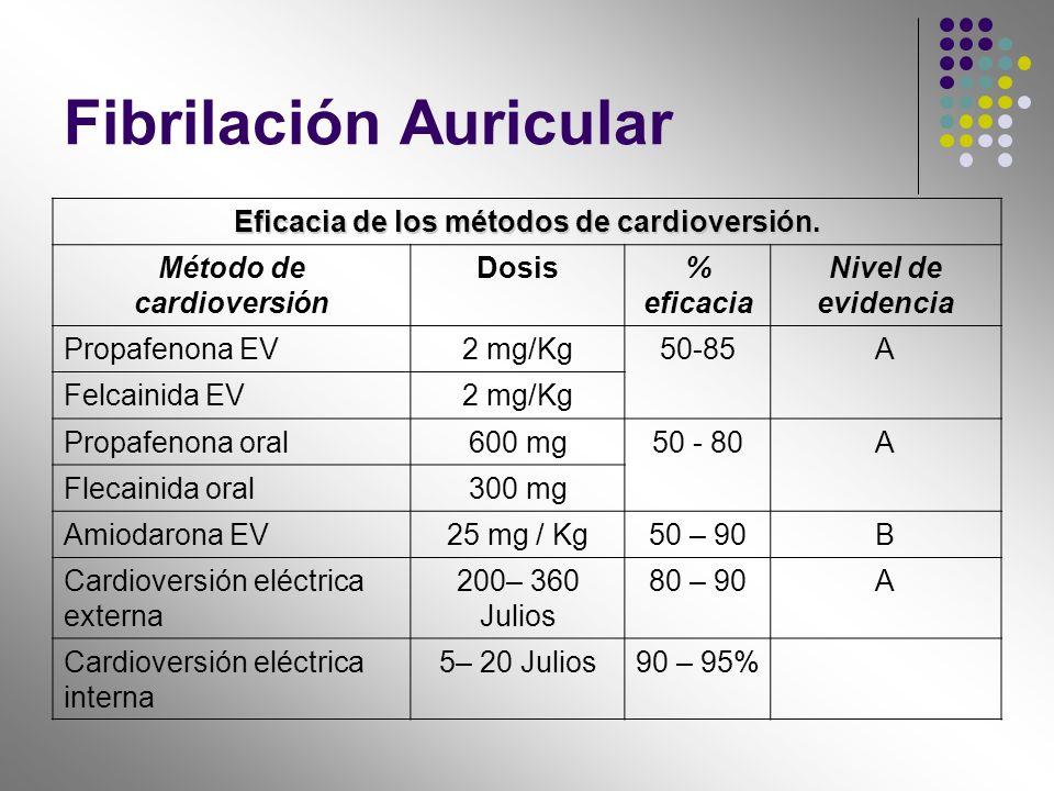 Fibrilación Auricular Eficacia de los métodos de cardioversión. Método de cardioversión Dosis% eficacia Nivel de evidencia Propafenona EV2 mg/Kg50-85A