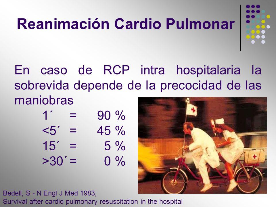 En caso de RCP intra hospitalaria la sobrevida depende de la precocidad de las maniobras 1´=90 % <5´=45 % 15´= 5 % >30´= 0 % Bedell, S - N Engl J Med
