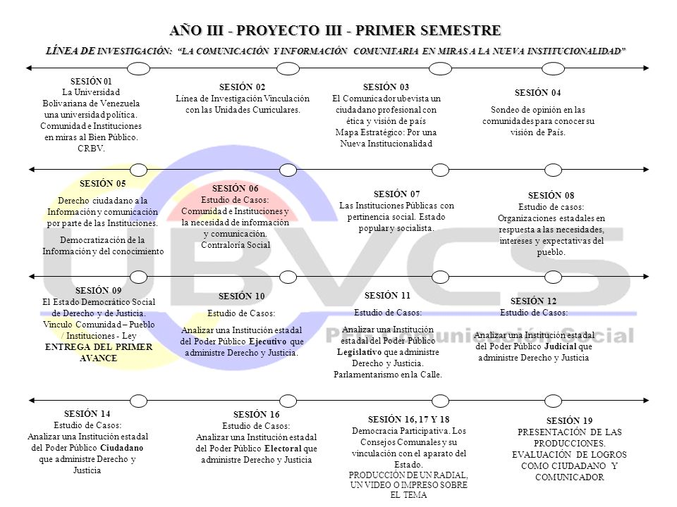 AÑO III - PROYECTO III - PRIMER SEMESTRE LÍNEA DE INVESTIGACIÓN: LA COMUNICACIÓN Y INFORMACIÓN COMUNITARIA EN MIRAS A LA NUEVA INSTITUCIONALIDAD SESIÓ