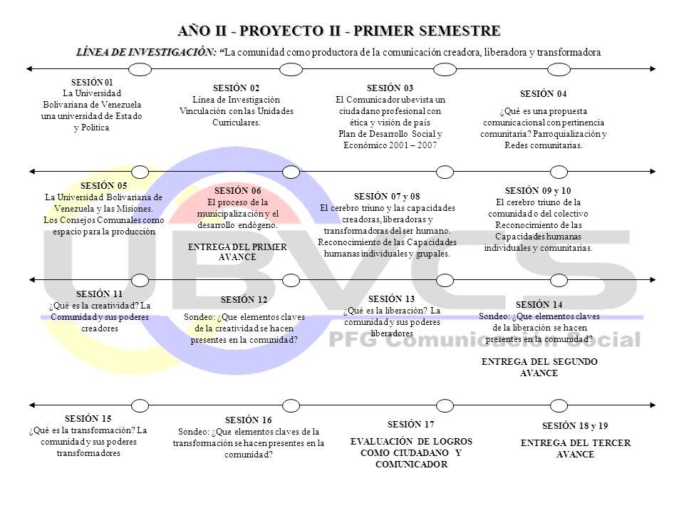 AÑO II - PROYECTO II - PRIMER SEMESTRE LÍNEA DE INVESTIGACIÓN: LÍNEA DE INVESTIGACIÓN: La comunidad como productora de la comunicación creadora, liber