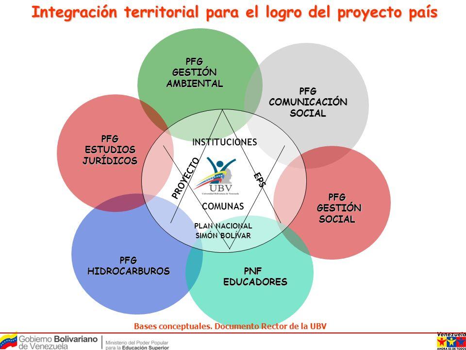 PFG GESTIÓN AMBIENTAL PFG COMUNICACIÓN SOCIAL PNF EDUCADORES EDUCADORES PFG GESTIÓN GESTIÓNSOCIAL PFG HIDROCARBUROS PFG ESTUDIOS JURÍDICOS PROYECTO EP