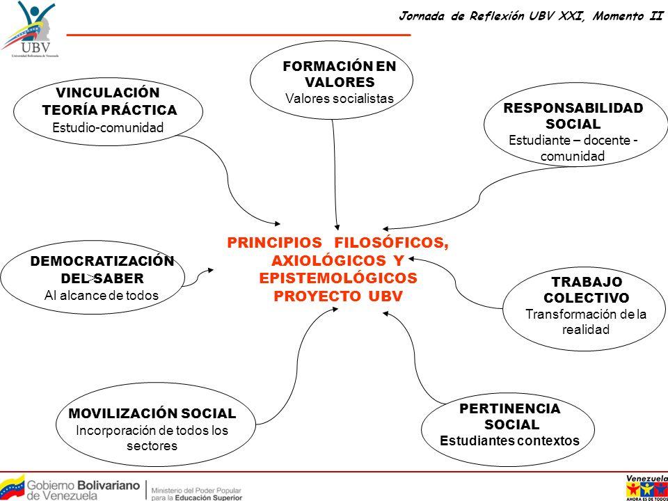 PRINCIPIOS FILOSÓFICOS, AXIOLÓGICOS Y EPISTEMOLÓGICOS PROYECTO UBV FORMACIÓN EN VALORES Valores socialistas VINCULACIÓN TEORÍA PRÁCTICA Estudio-comuni