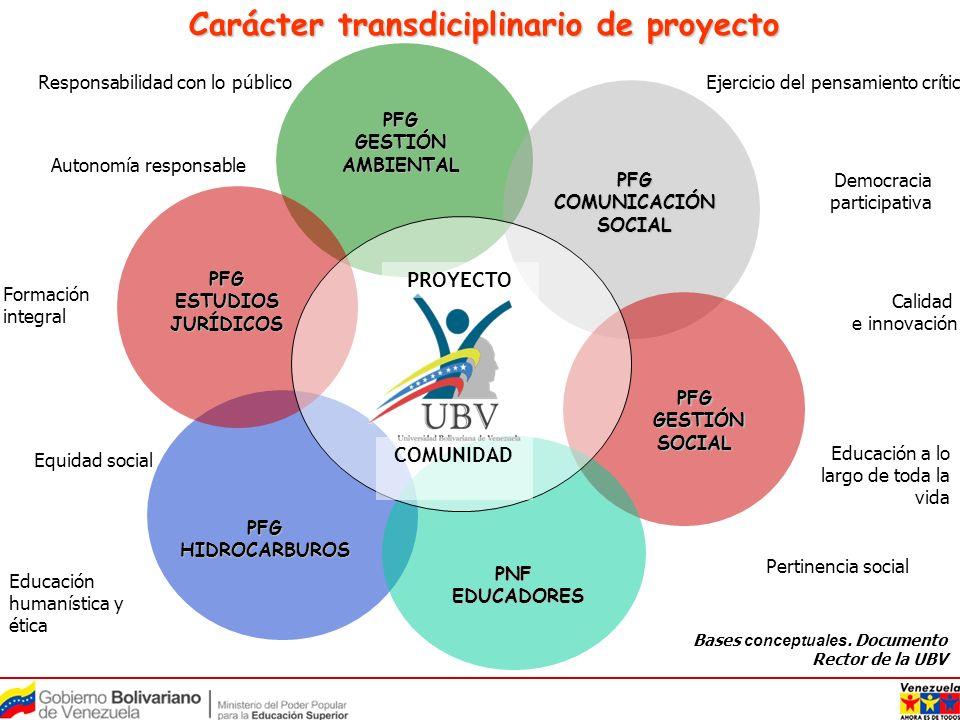 PFG GESTIÓN AMBIENTAL PFG COMUNICACIÓN SOCIAL PNF EDUCADORES EDUCADORES PFG GESTIÓN GESTIÓNSOCIAL PFG HIDROCARBUROS PFG ESTUDIOS JURÍDICOS PROYECTO EPS COMUNAS INSTITUCIONES PLAN NACIONAL SIMÓN BOLÍVAR Integración territorial para el logro del proyecto país Integración territorial para el logro del proyecto país Bases conceptuales.