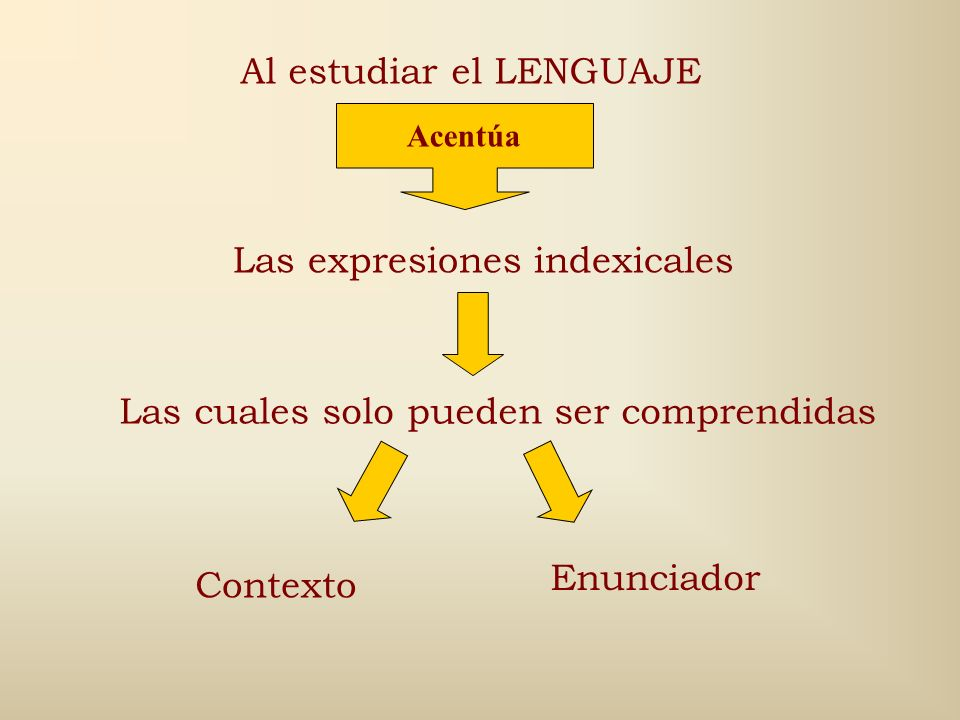 Actuación en la práctica cotidiana Interacción mutua ETNOMETODOLOGÍA Estudia SIGNIFICACIÓN Interacción reflexiva Organización de la memoria, el razona